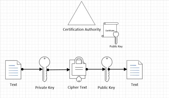 asymmetric-encryption
