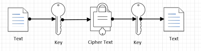 symmetric-encryption