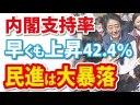 【民進党大暴落】安倍内閣の支持率が早くも上昇!の画像