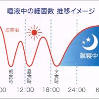 就寝時の歯周病リスク