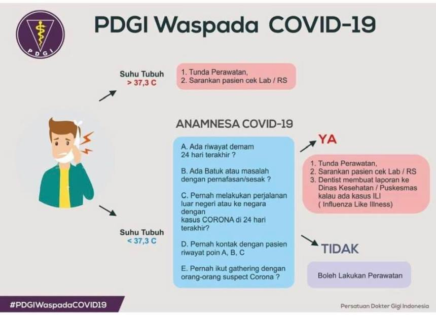 Poster PDGI Waspada Covid-19