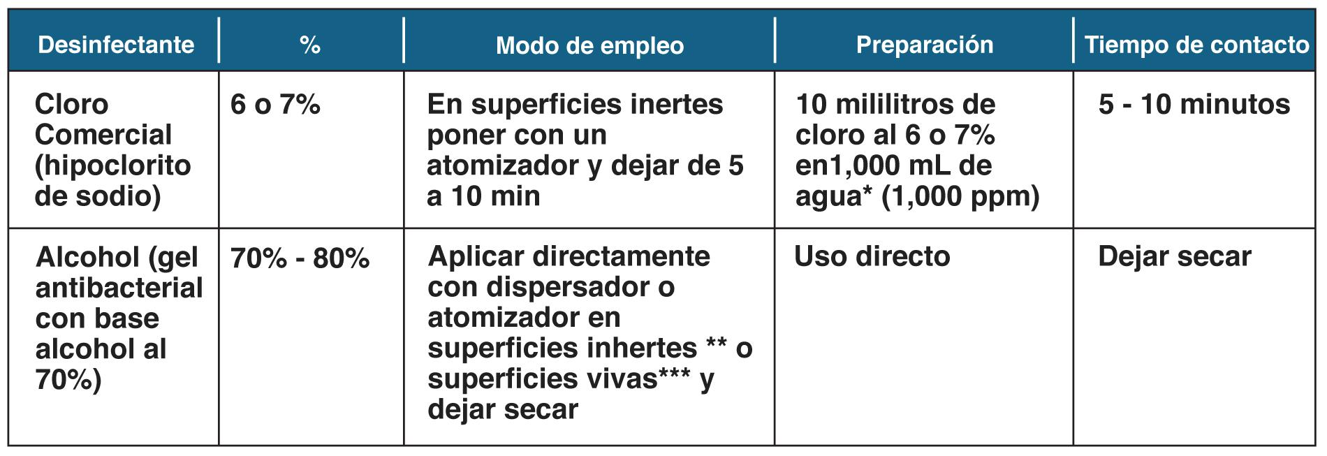 tabala desinfeccion covid-19 [object object] Protocolo de COVID-19 en consultorio tabala desinfeccion covid19