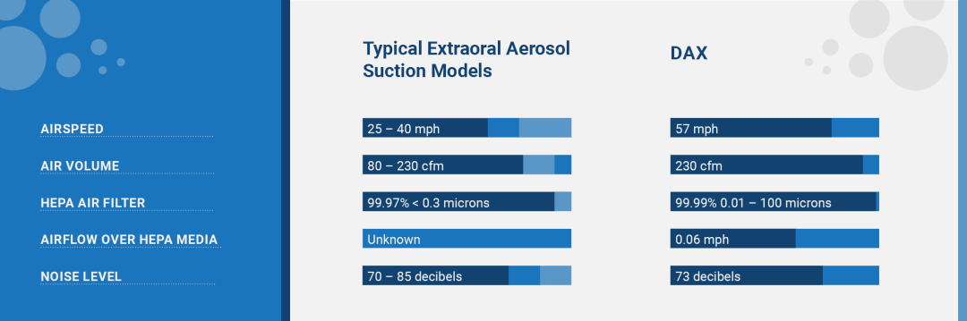 Dental Aerosol Extractor table list out it's benefits in comparison to standard models
