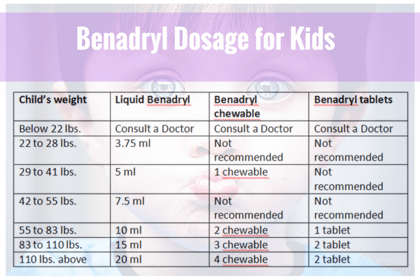 Benadryl Dosage for Kids By Weight (With Chart)