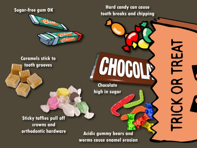 Halloween candy graphic with descriptions about dental concerns