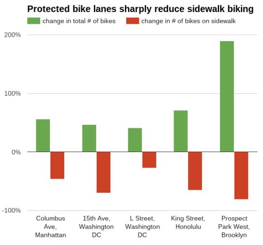 sidewalk-biking-chart-570