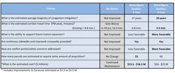 The pros and cons of a 2-lane and 4-lane reconfiguration, according to Public Works. This chart was created for the orignial scope of the project, which stretched from 6th Avenue to 26th Avenue. Image: DPW