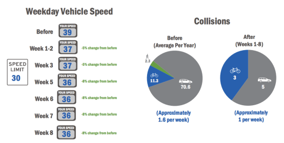 Slower speeds mean safer streets, but that doesn't mean they'll stay that way. Image: Boulder County