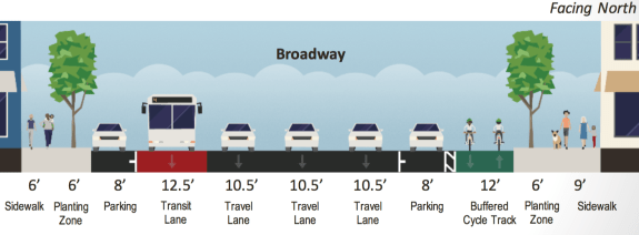 One option for Broadway is to convert a car lane into a two-way parking-protected cycle track for bikes. Broadway would maintain about the same amount of parking spaces. Image: DPW