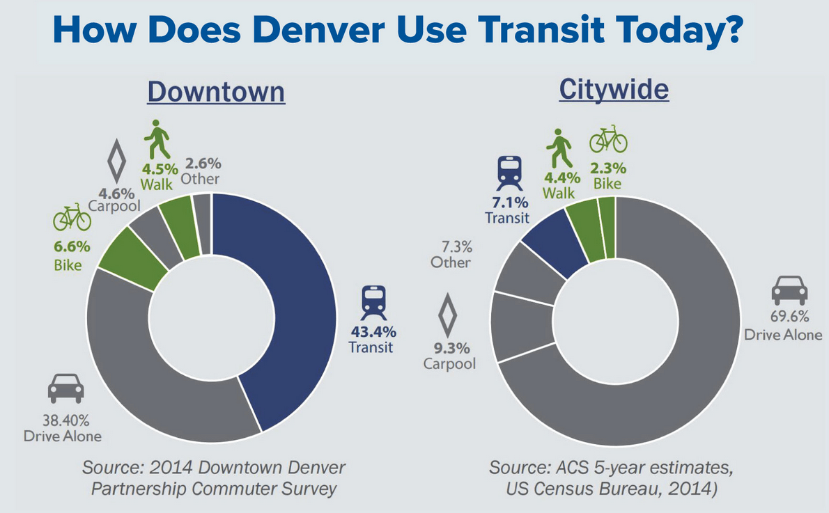 Blueprint denver task force sets its sights on tackling car citywide denvers car commute rate remains stubbornly high at 70 percent image cpd malvernweather Gallery