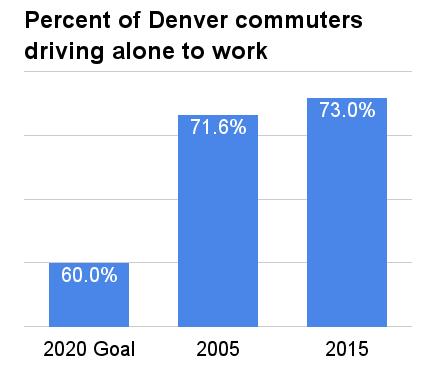 Denver-2020-Sustainability-Goal-Mobility-Chart