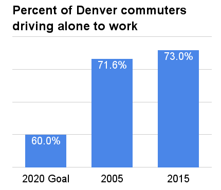 Denver-2020-Sustainability-Goal-Mobility-Chart