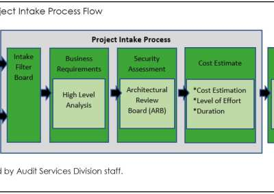 IT Projects Intake: Follow-up