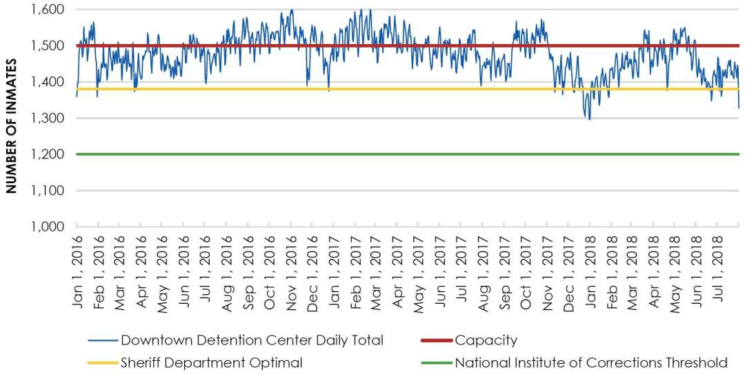 ChartA—Daily Jail Population and Capacity for the Downtown Detention Center