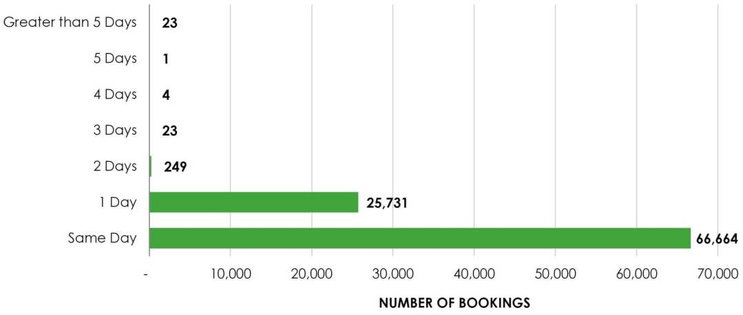 ChartF—Number of Bookings for Intake Records by Calendar Days