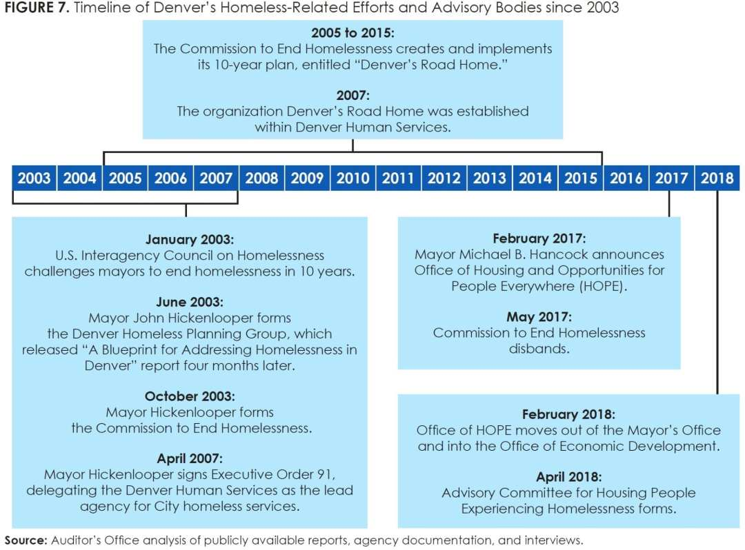 Figure 7_Timeline of Denver's Homeless-Related Efforts and Advisory Bodies since 2003