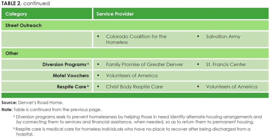 Table 2 (part 2)_Homeless Service Providers Funded by Denver Human Services and Denver's Road Home