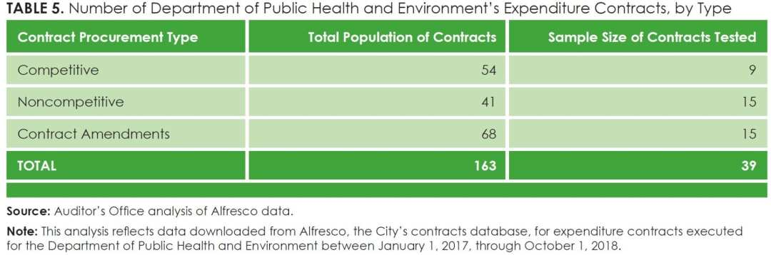 Table 5_Number of Department of Public Health and Environment's Expenditure Contracts, by Type