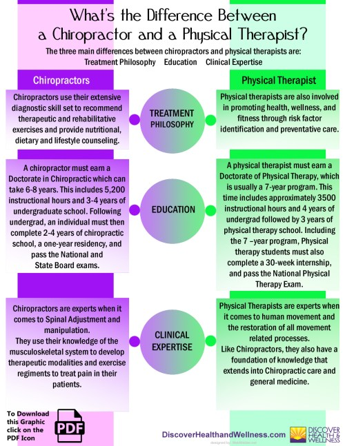 denver-colorado-chiropractic-chiropractors vs physical therapist-infographic