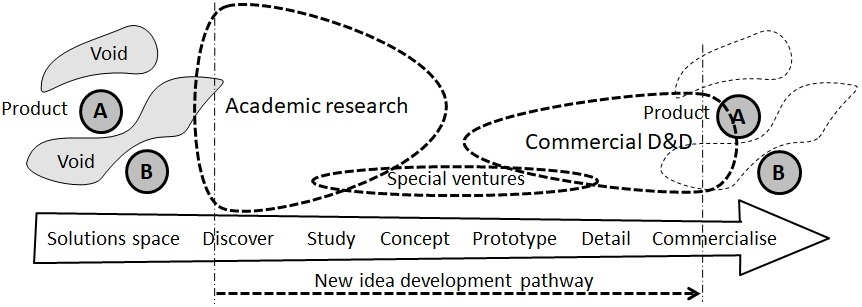 How do ideas come about?