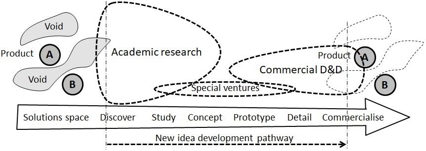 New idea development pathway