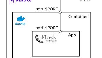 Flask RESTful API JSON - deparkes