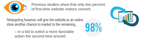 The-Power-of-retargeting-the-website-visitors