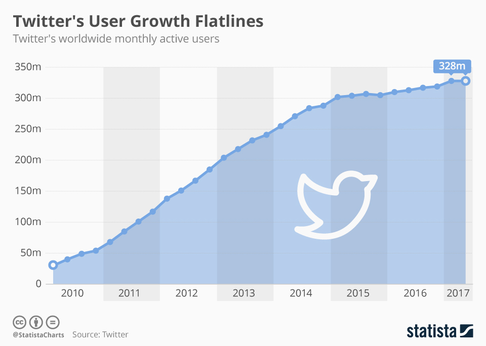 twitter-user-growth-flatlines