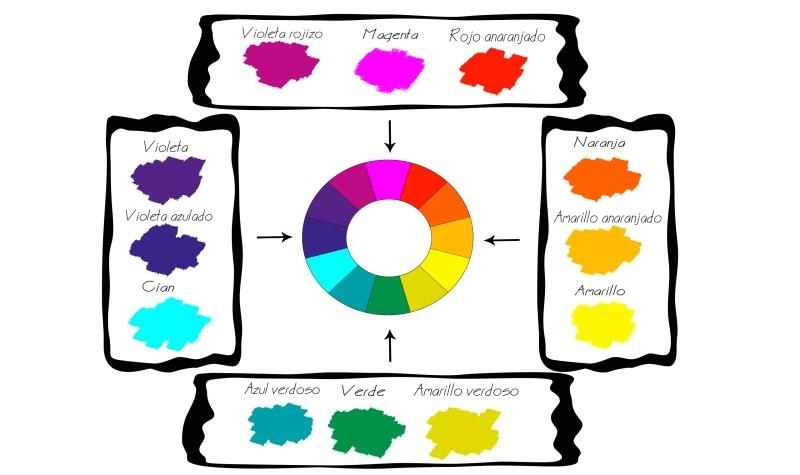 Teoría del color: colores análogos y colores complementarios
