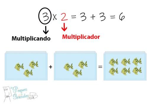 ejemplo tablas de multiplicar