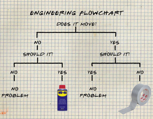 Engineering Flowchart, Lachgrafiek week 32