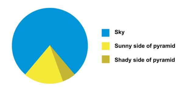 #Lachgrafiek week 12: Pyramide Pie