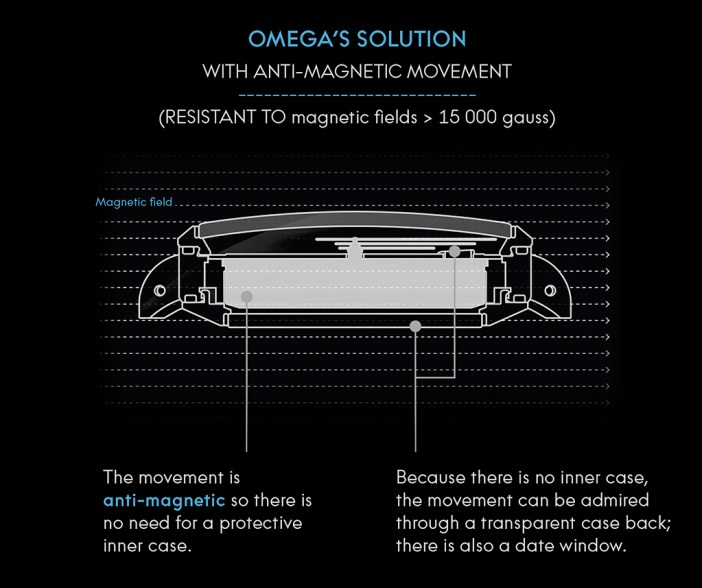 How Omega managed to construct an anti-magnetic movement without the Faraday Cage, in a nutshell.