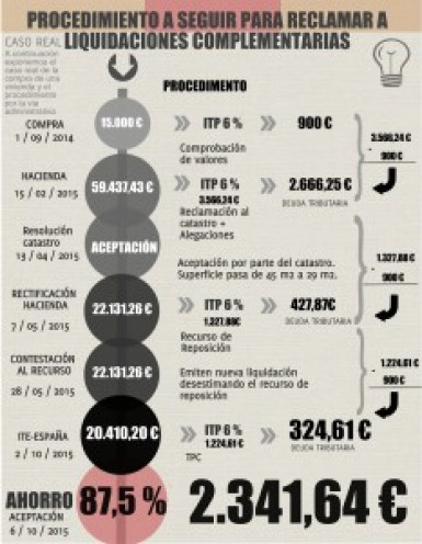 Reducir ITP MADRID