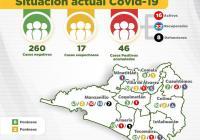 46 casos positivos de Covid19 y aumenta a 8 defunciones en el Estado de Colima