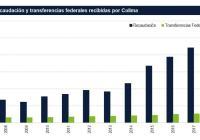 De cada peso que colimenses aportan al país en impuestos, Federación regresa sólo 11 centavos