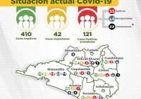 Registra Colima 121 casos confirmados y 22 defunciones por Covid-19