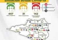 Se registra el primer fallecimiento por COVID-19 en Tecomán; suman 25 en el estado