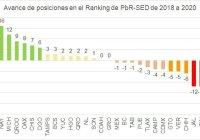Colima obtiene resultado histórico en indicador de la Secretaría de Hacienda