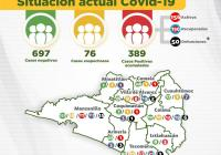 Se incrementan los casos de covid-19 en el estado de Colima; ya son 389