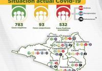 Ya hay 532 casos acumulados y 76 defunciones por Covid-19 en el estado de Colima