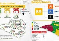 Casos de Covid-19 a la alza en Colima, suman 474 positivos y 64 defunciones