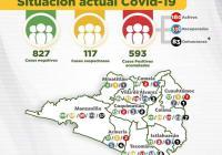 Se reporta 25 nuevos casos positivos confirmados a Covid-19 en un solo día; suman 593 acomunados y 83 defunciones
