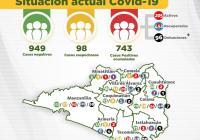 Registra Colima 743 casos positivos de Covid-19 y 96 descensos