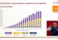 México alcanza 424 mil 637 casos positivos de COVID-19