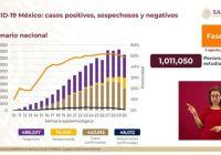 México llega a más de 48 mil fallecimientos por Covid-19