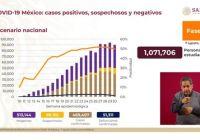 Con 6 mil 717 casos nuevos de Covid-19 México alcanza 469 mil 407 personas contagiadas