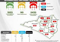 Suman 2 mil 432 casos y 299 defunciones por Covid-19