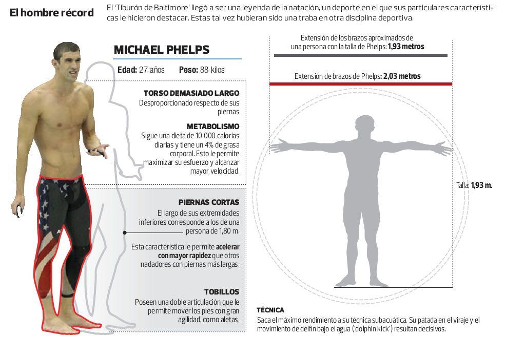 Un físico idóneo para la natación ayudó a Phelps a ser el mejor nadador de la historia (Infografía: elcomercio.pe)