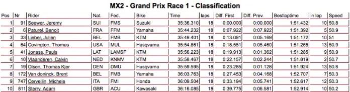 mx2 race 1